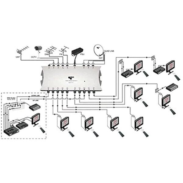 Pixel Aerial - Communal Aerial Setup